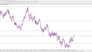 how to set support & resistance on a forex chart like a pro