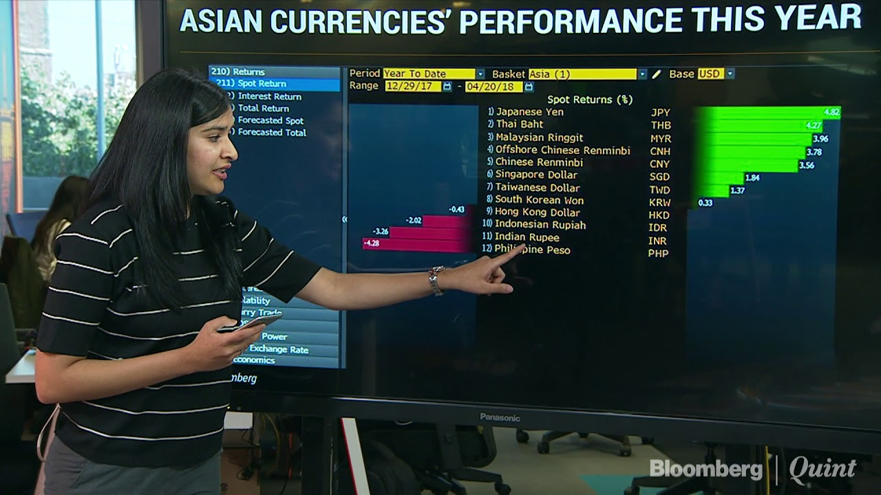 Chart Of The Day: Rupee Becomes Second Worst Performer In Asia