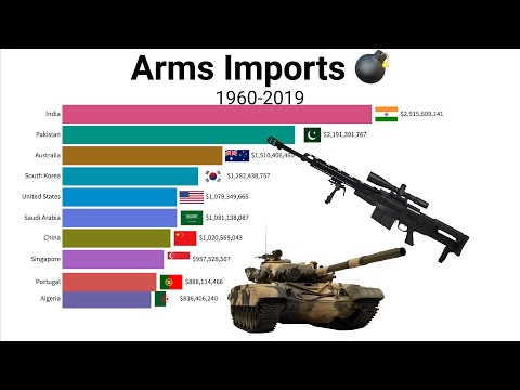 Arms Imports by Country [1960-2019]