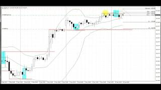 Stop Hit Pattern | Live Forex Trade | USDJPY | 1 Hour Chart