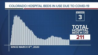 GRAPH: COVID-19 hospital beds in use as of Sept. 3, 2020
