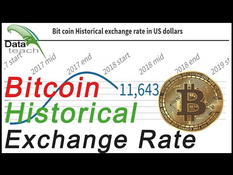 Bitcoin Price Historical Exchange Rate In US Dollars