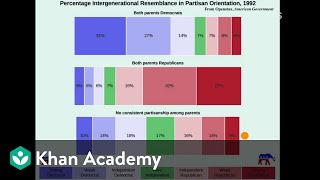 Political socialization | US government and civics | Khan Academy