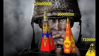WW2 Deaths By Country