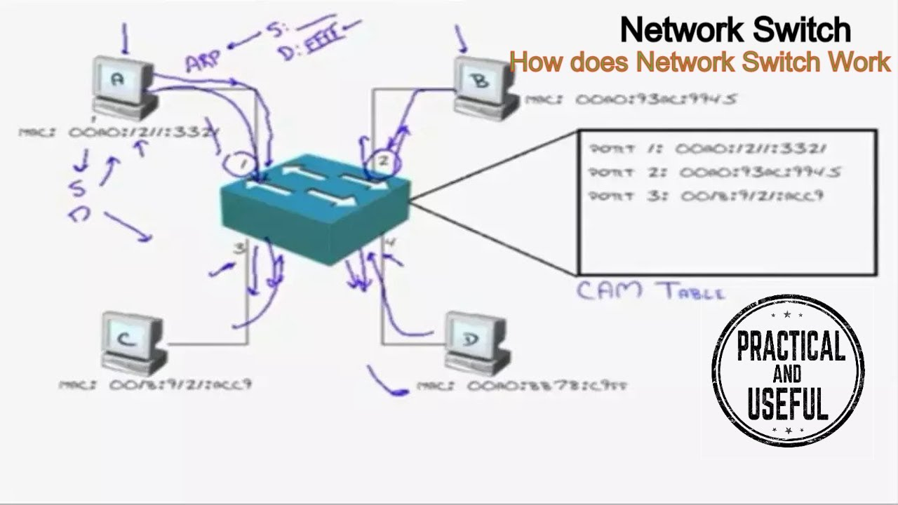 What is network switch? - Definition from WhatIs com