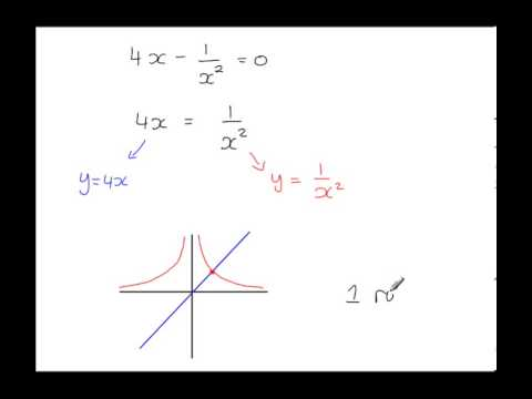 C3 - Numerical Methods - Skething graphs and the number of roots?