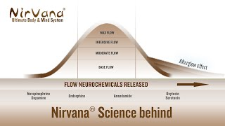 Nirvana® Ultimate Body & Mind System - Science behind