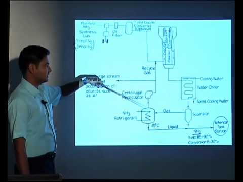 Chemical Process Technology: Industry Nitrogen Industry