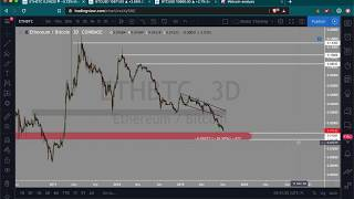 BTC now hitting resistance | Dominance coming to pre-ICO high | Easy money