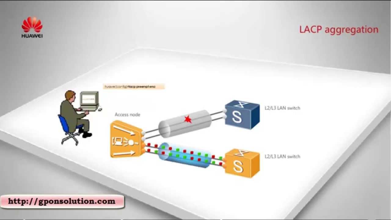 GPON MA5600T OLT Ethernet Link Aggregation Configuration