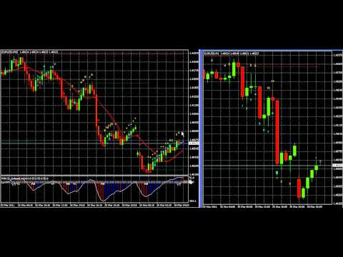 Vwap forex indicateur
