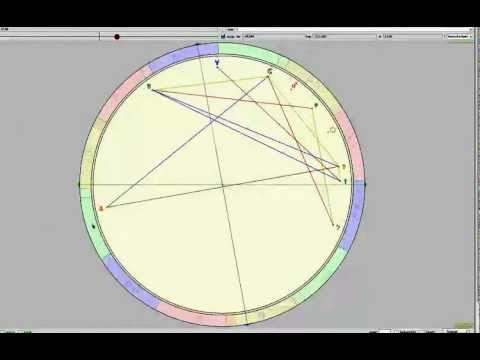 Transits In Your Astrological Chart Part 1 Youtube