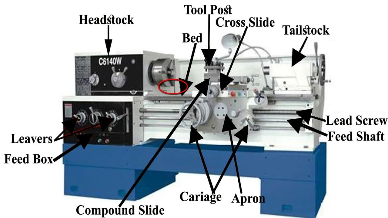 tips for buying and using a wood lathe youtube rh youtube com wood lathe parts diagram wood lathe parts diagram