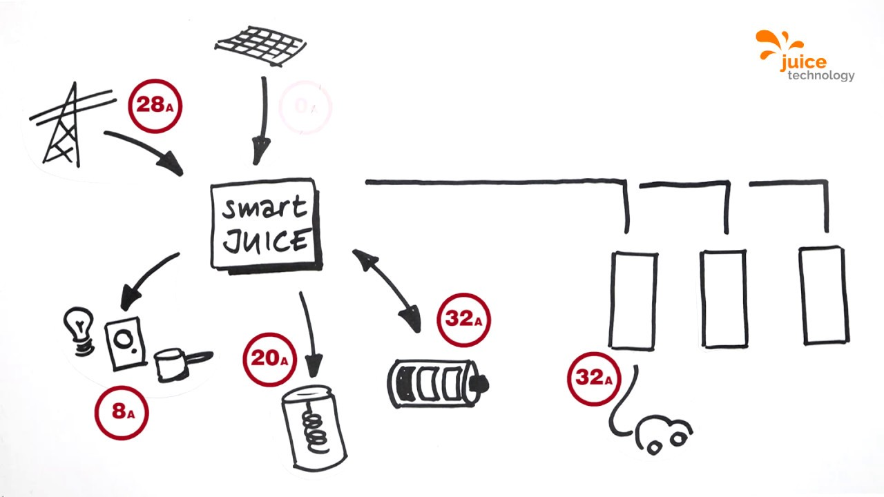 smartJUICE: Lade- und Lastmanagement von Juice Technology (Deutsch)