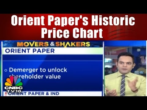 Orient Paper's Historic Price Chart | HALFTIME REPORT | CNBC TV18