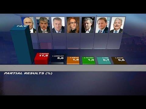 Выборы президента РФ: