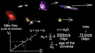 Astronomy - Measuring Distance, Size, and Luminosity (23 of 30) Expansion of the Universe