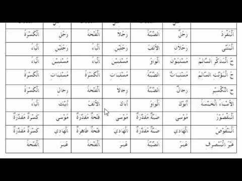 materi 23 ciri ciri irob isim, belajar bahasa arab, nahwu shorof brain aldilas
