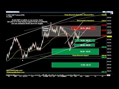 Friday's Trading Strategy | Newsletter Crude Oil, Gold E-Mini & Euro Futures 05/28/15