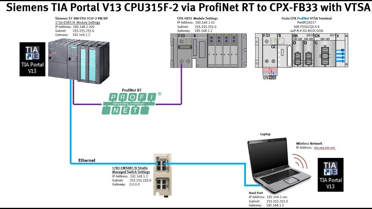 wiring diagram plc siemens solar pv cpx-fb33 + cpu1200 profinet vtsa - youtube
