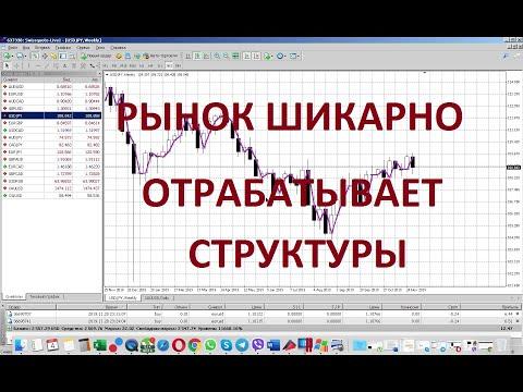 форекс обзор, анализ валютного рынка 4 декабря