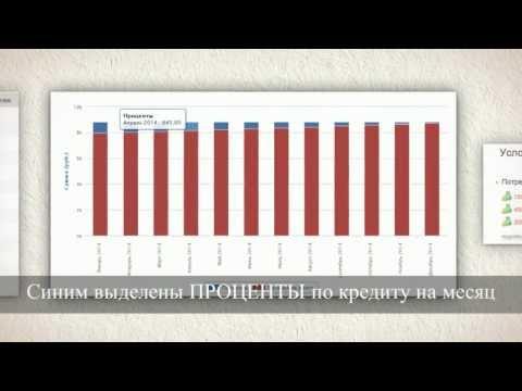 Кредиты Сбербанка России в 2017 году: калькулятор для