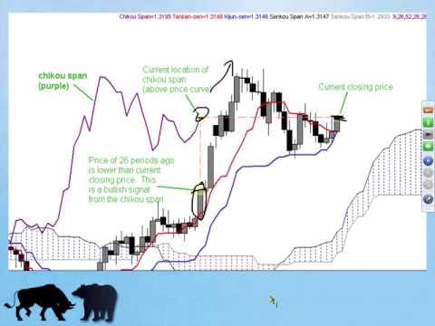 Clase de Bolsa de Valores Agosto 15 Ichimoku Cloud