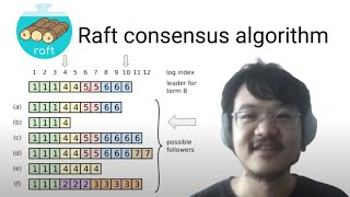 ⛵️ The Raft Consensus Algorithm