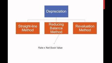 Depreciation Part 1/3 (Introduction)