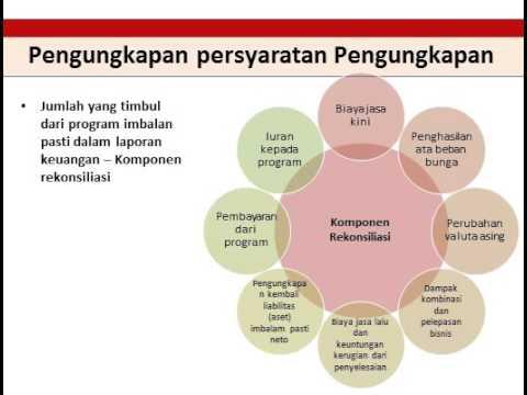 PSAK 24 Imbalan Kerja  Peraturan Standar Akuntansi