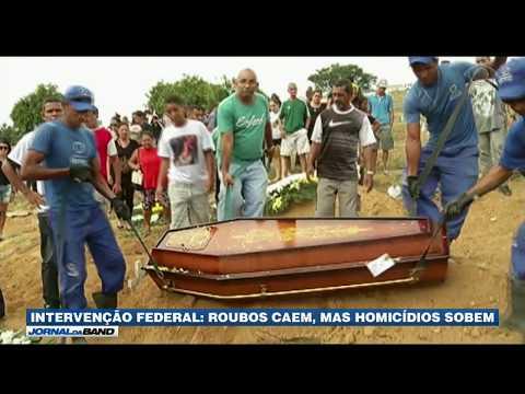 Roubos Caem No Rio De Janeiro, Mas Homicídios Sobem
