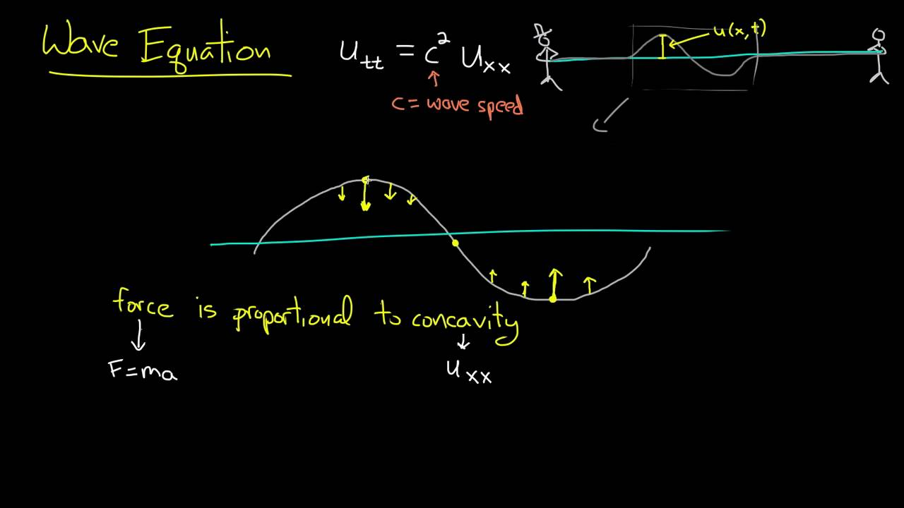 PDE 7 | Wave equation: intuition