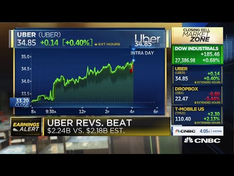 Uber revenue drops 29% in Q2 but delivery bookings double