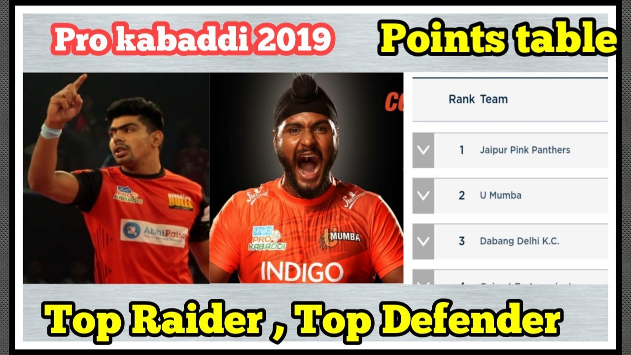 Pro Kabaddi 2019 Current Points Table Top Raiders Top Defenders Till Now 5 August Pkl Season 7 Youtube