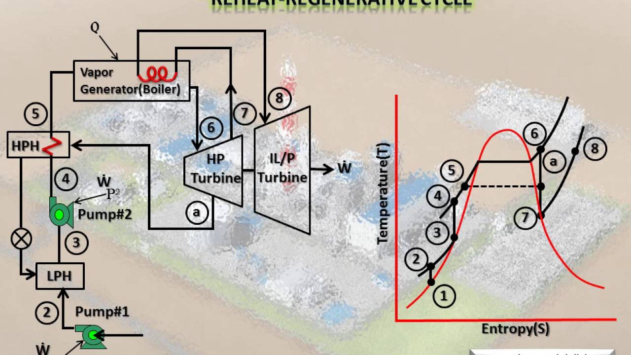 Khabat Thermal Power Plant TS Diagram,Zeyad  YouTube