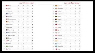 Олимпиада 2020 Итоги 13 дня У России 2 золота У США 12 за день Расписание Медальный зачет