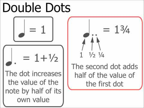 Double Dots: Music Theory
