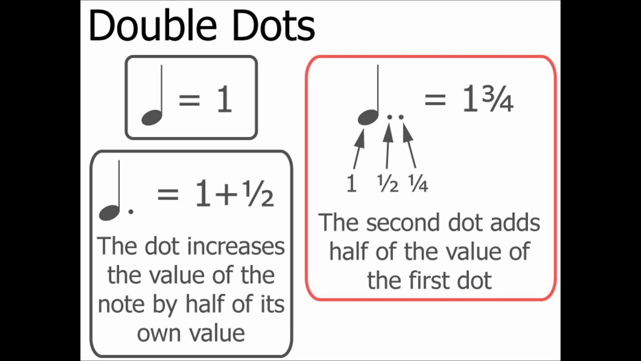 how to read dotted notes