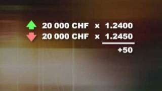 Forex: calculating Profit and Loss