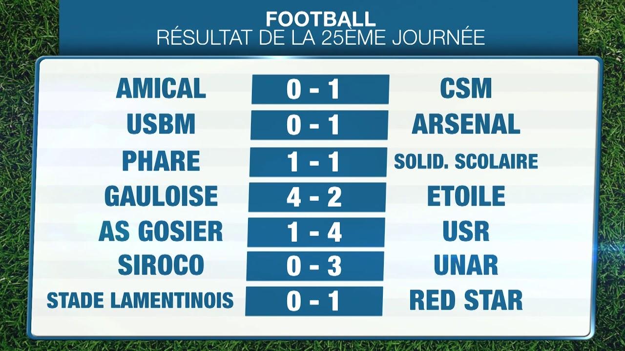 FOOTBALL : Résultats de la 25ème journée de R1
