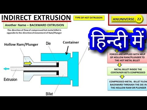 Indirect Extrusion - Types of Extrusion - Anuniverse 22