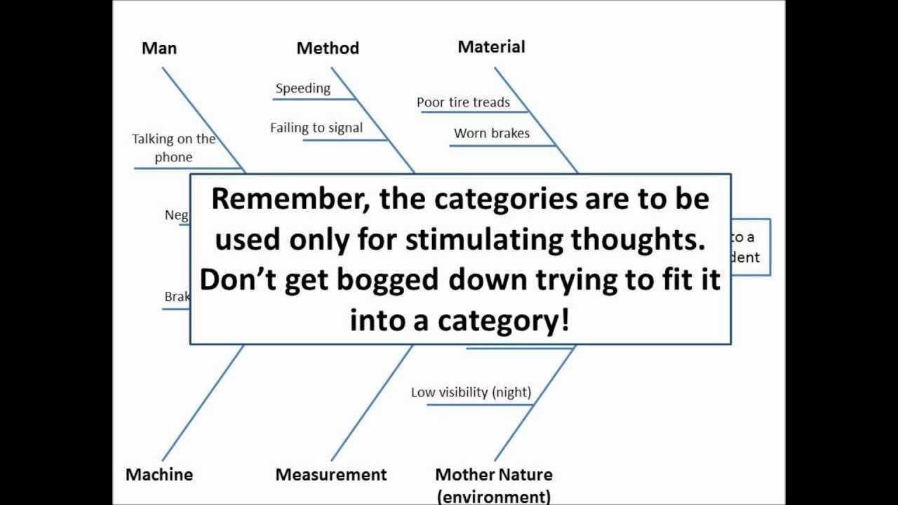 lean manufacturing how to create a fishbone diagram root cause analysis [ 1280 x 720 Pixel ]