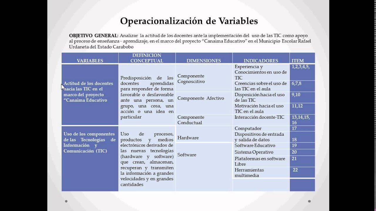 Operacionalización de Variables - YouTube