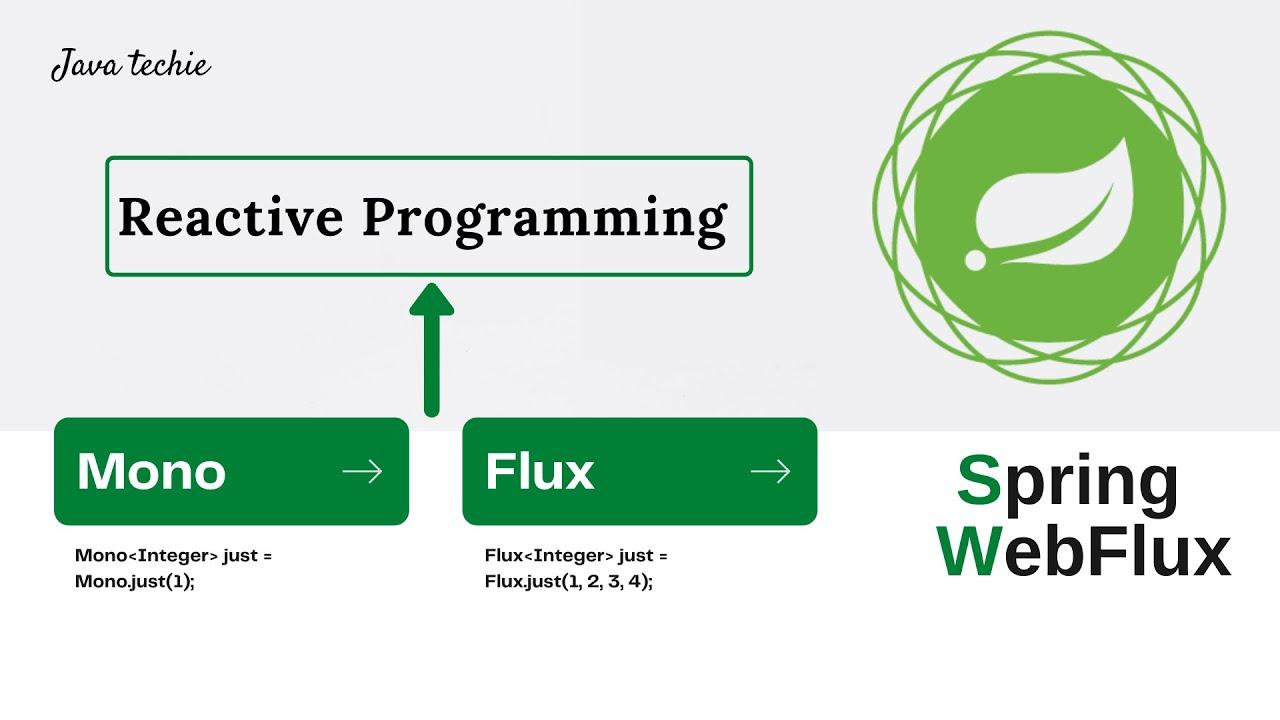 Spring Boot WebFlux   Project setup & understanding Mono & Flux Internal Workflow