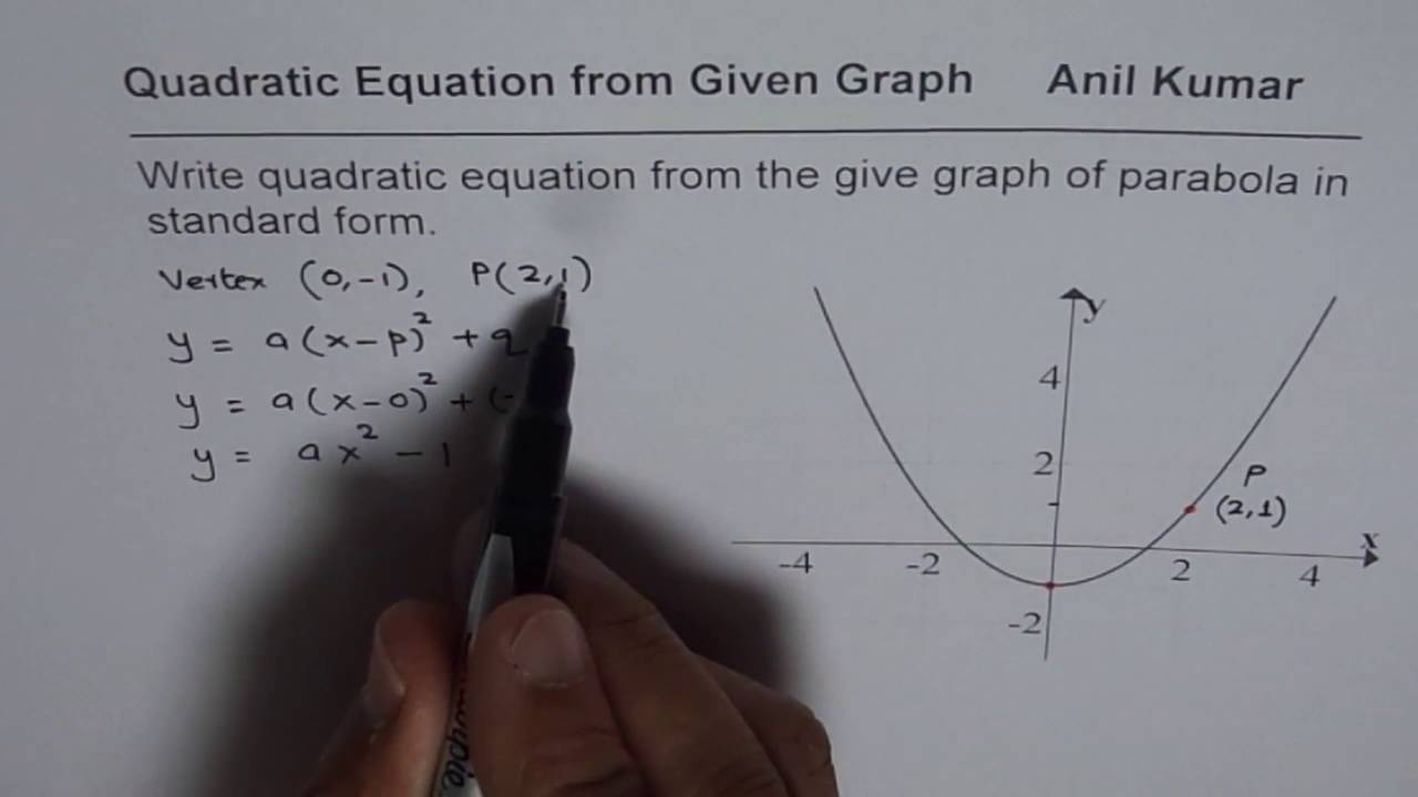 Write Quadratic Equation from Graph in Standard Form