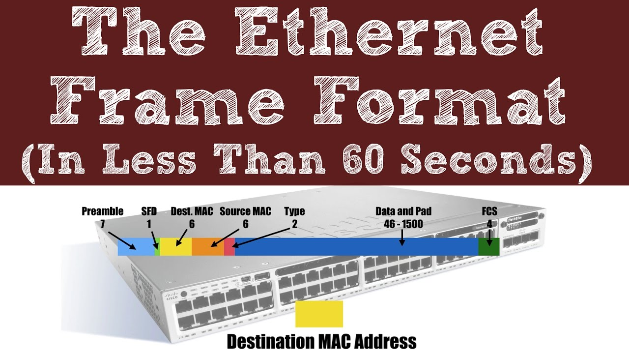 The Ethernet Frame Format - In Less than 60 Seconds - YouTube