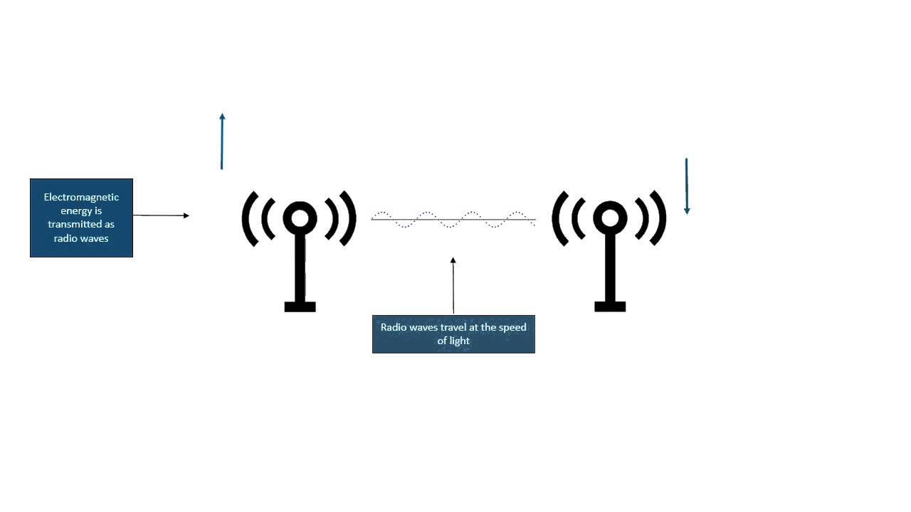 principle of radio waves