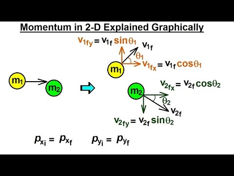 Physics: Mechanics- Momentum (5 of 9) Momentum in 2-Dimension Explained: Graphically