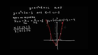Математика 10 клас. Квадратна функция.