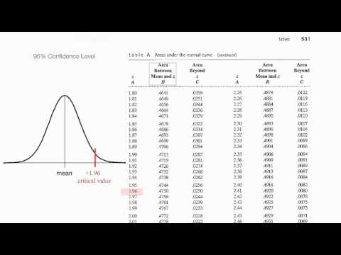 Normalized Table: Understand z scores, p values, critical values